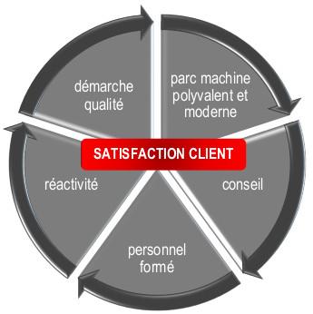 graphique satisfaction client
